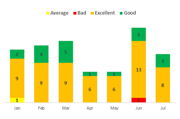 Graph showing results from email advice survey