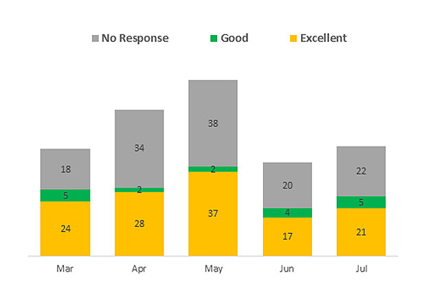 Graph showing results from our inspection customer survey