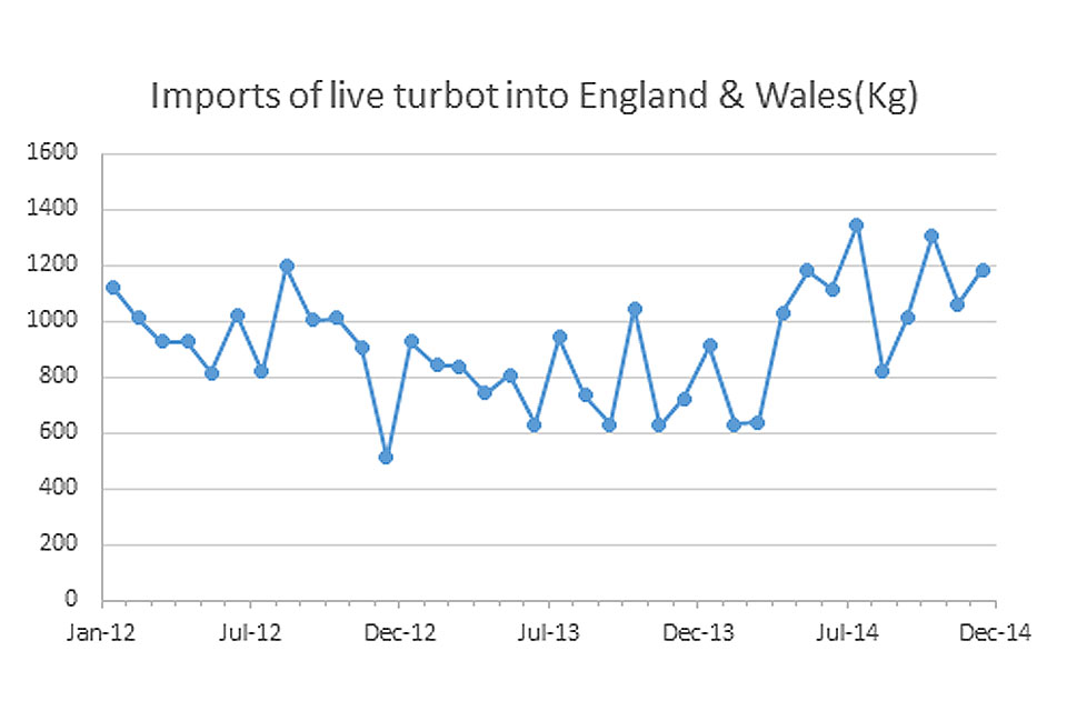 Graph showing imports of Turbot into England and Wales