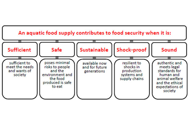 List of requirements for food security
